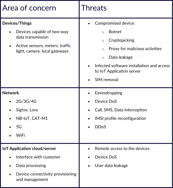 Threats to IoT can be grouped into three main categories