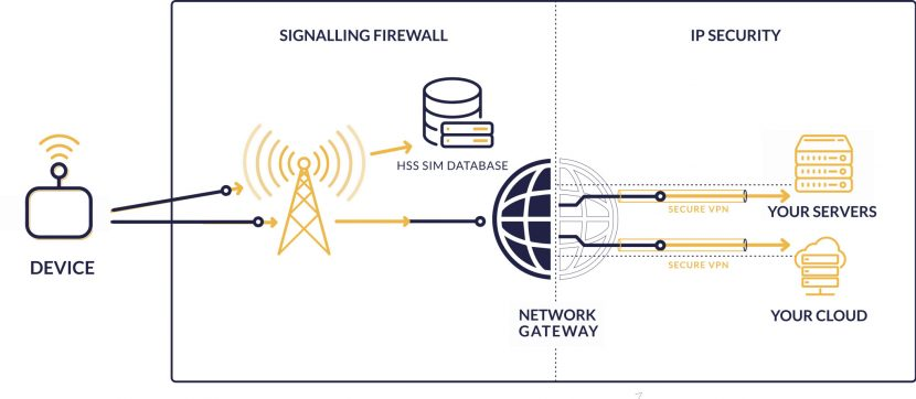 IoT device Signalling and IP layer Security